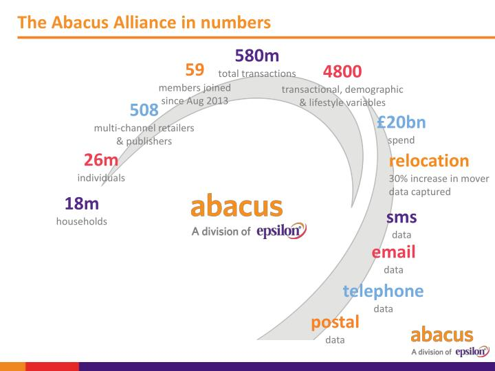 The Abacus Alliance in numbers