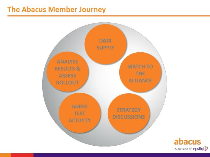 The Abacus Member Journey