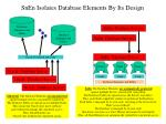 snen isolates database elements by its design