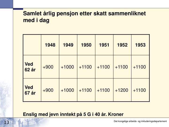 Samlet årlig pensjon etter skatt sammenliknet med i dag