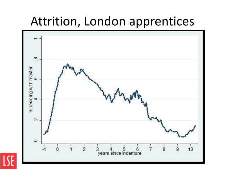 Attrition, London apprentices