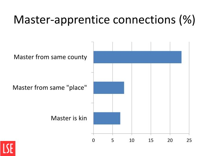 Master-apprentice connections (%)