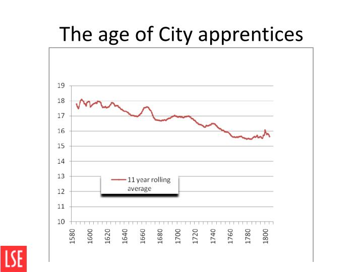 The age of City apprentices