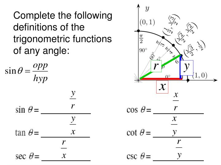 Complete the following definitions of the trigonometric functions of any angle: