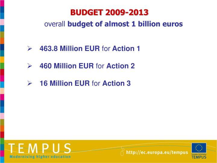 BUDGET 2009-2013