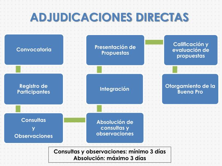 ADJUDICACIONES DIRECTAS