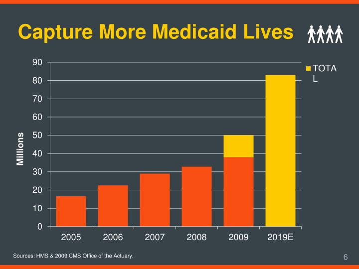 Capture More Medicaid Lives