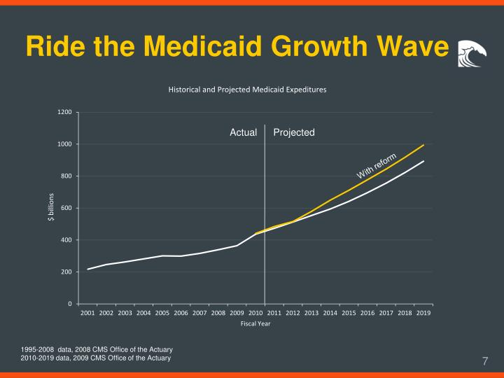 Ride the Medicaid Growth Wave