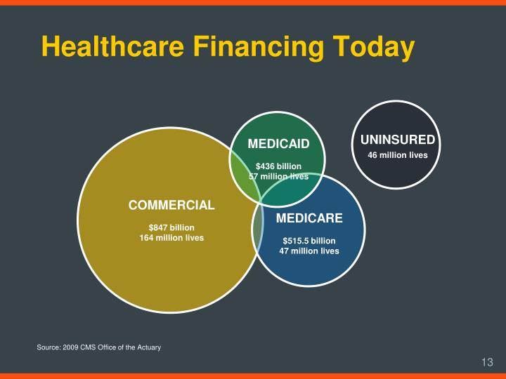 Healthcare Financing Today