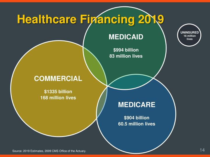 Healthcare Financing 2019