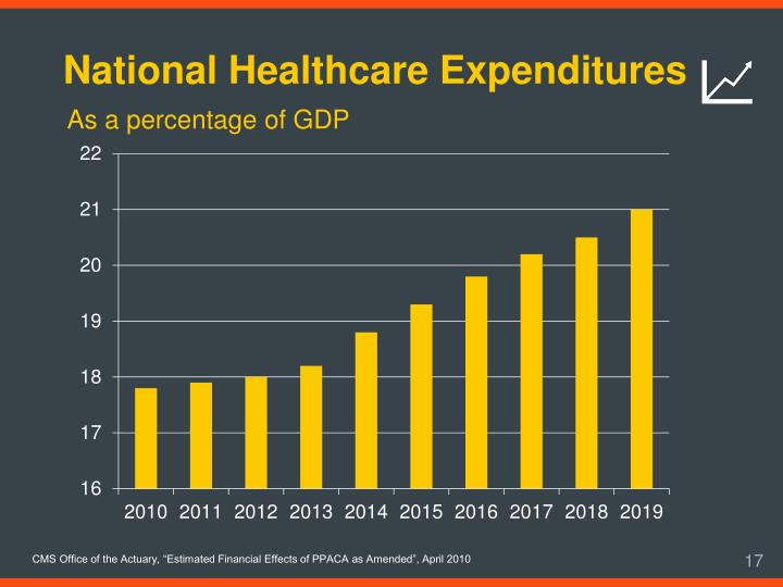 National Healthcare Expenditures