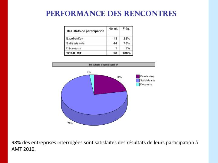 Performance des rencontres