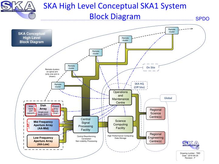 SKA High Level Conceptual SKA1 System Block Diagram