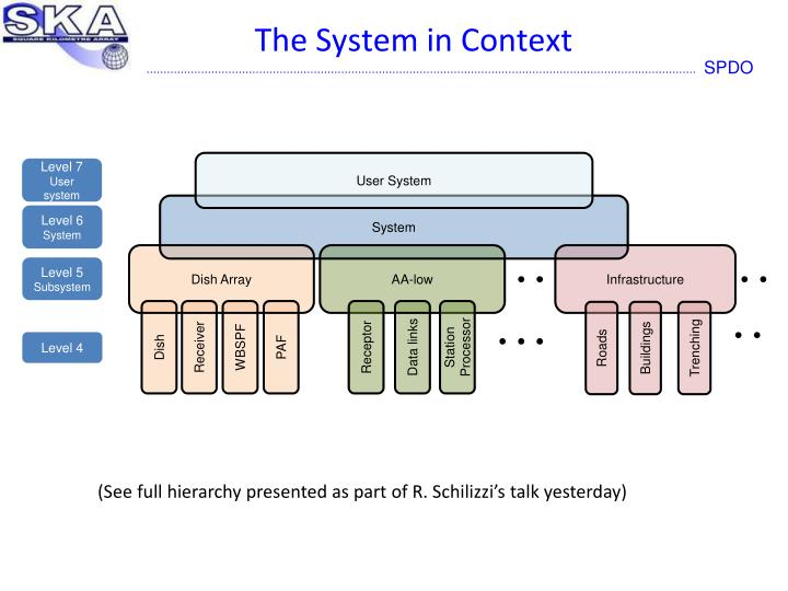 The System in Context