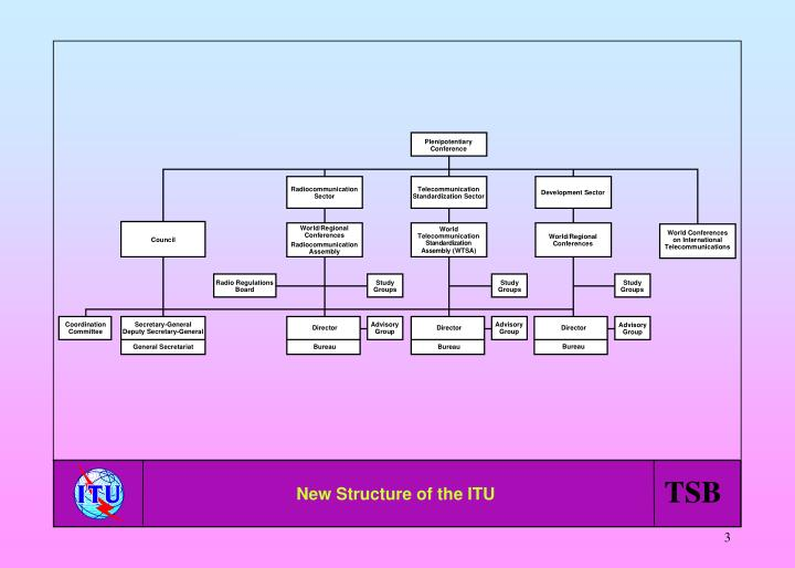 New Structure of the ITU
