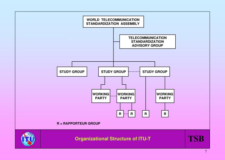 Organizational Structure of ITU-T