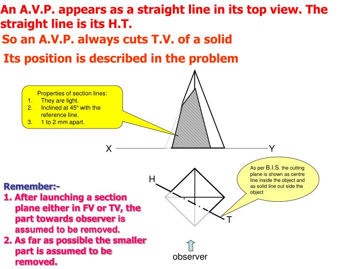 An A.V.P. appears as a straight line in its top view. The straight line is its H.T.