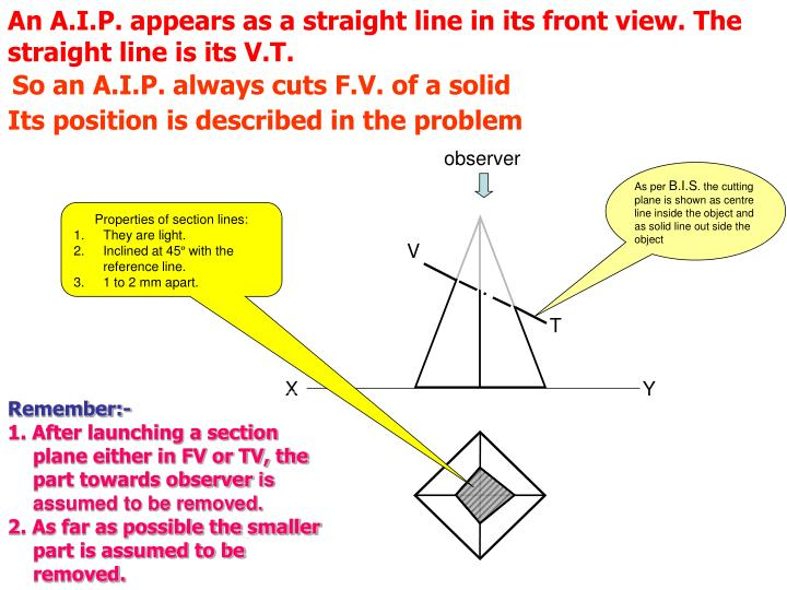 An A.I.P. appears as a straight line in its front view. The straight line is its V.T.