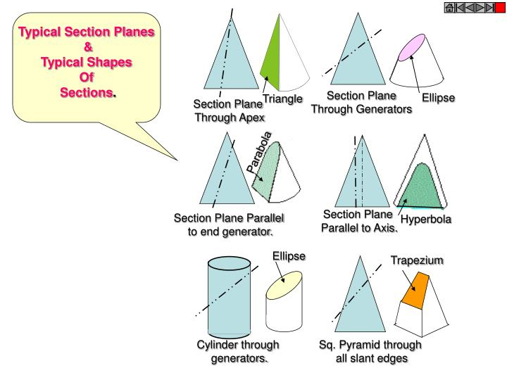 Typical Section Planes