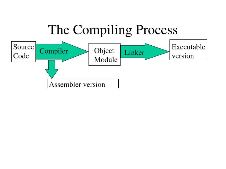The Compiling Process