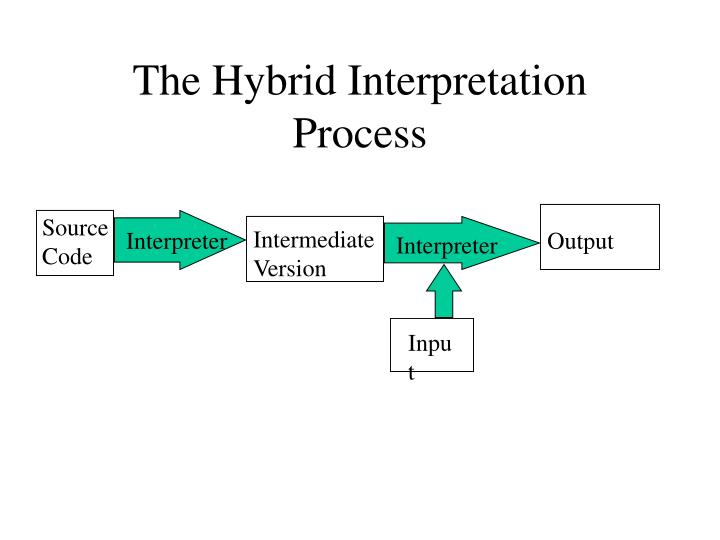 The Hybrid Interpretation Process