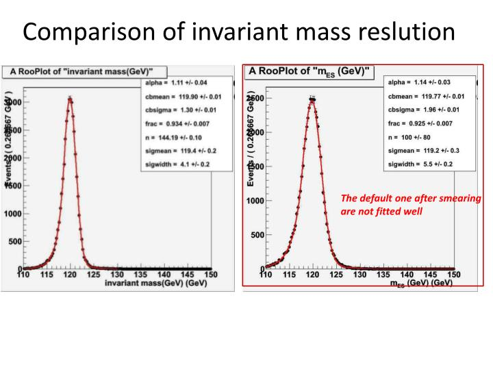 Comparison of invariant mass