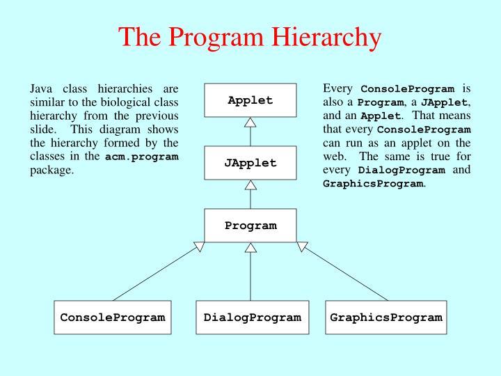 The Program Hierarchy