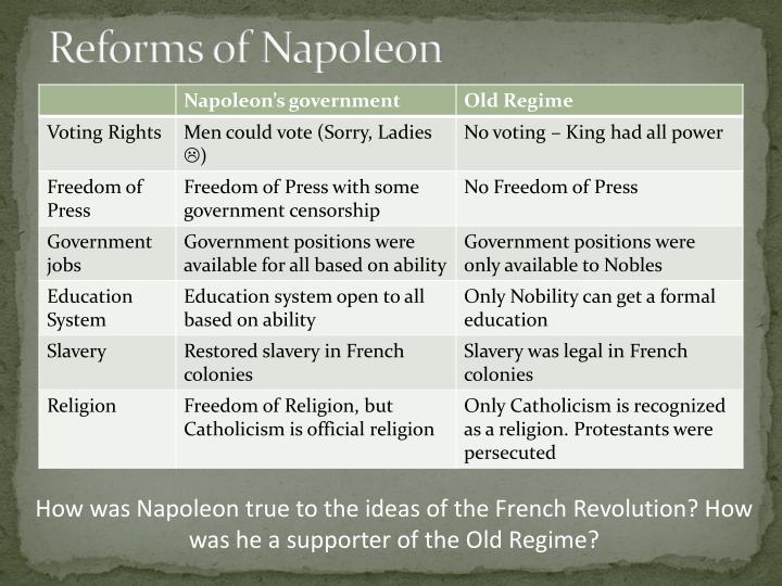 Reforms of Napoleon