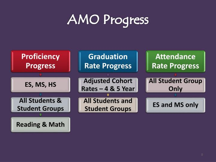 AMO Progress