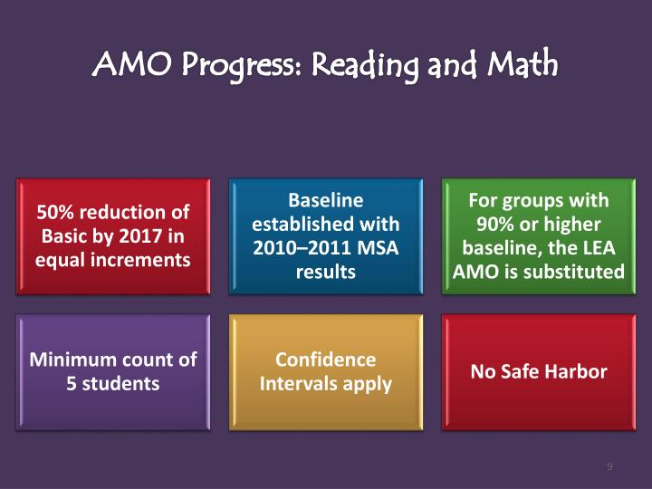 AMO Progress: Reading and Math