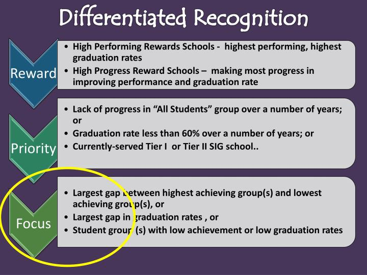 Differentiated Recognition
