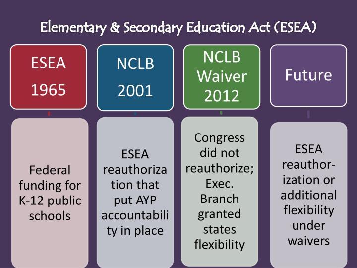 Elementary & Secondary Education Act (ESEA)