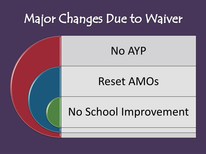 Major Changes Due to Waiver