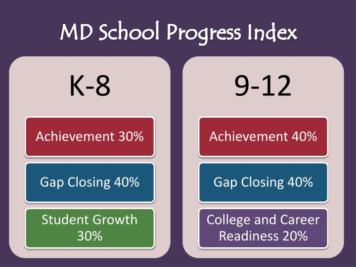 MD School Progress Index