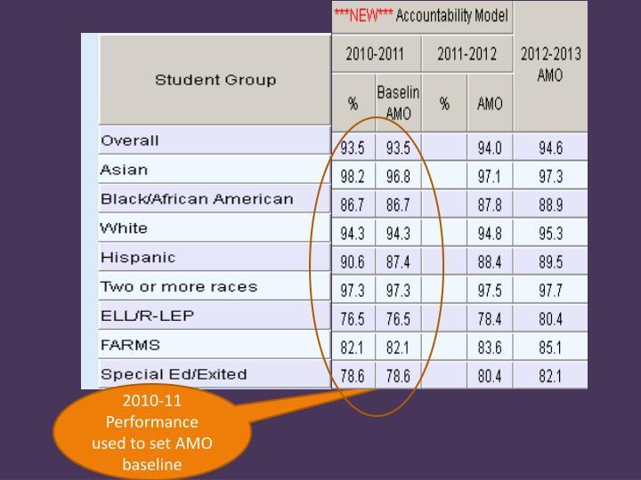 2010-11 Performance used to set AMO baseline
