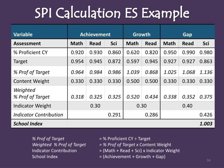 SPI Calculation ES Example