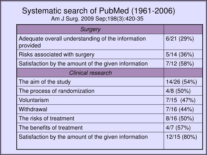 Systematic search of PubMed (1961-2006)