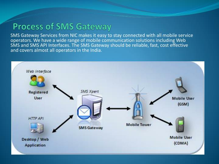 Process of SMS Gateway