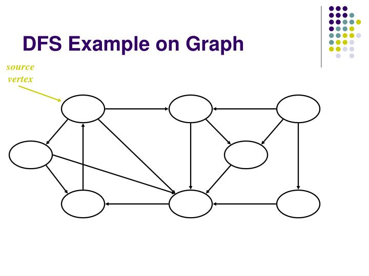 DFS Example on Graph