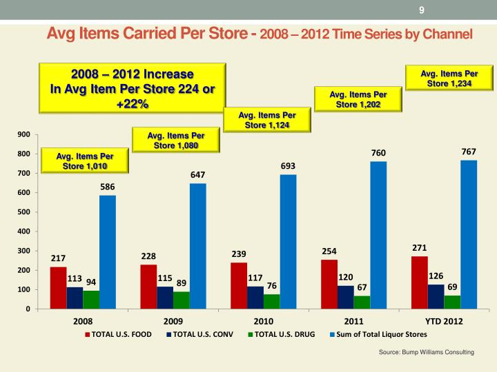 Avg Items Carried Per Store -