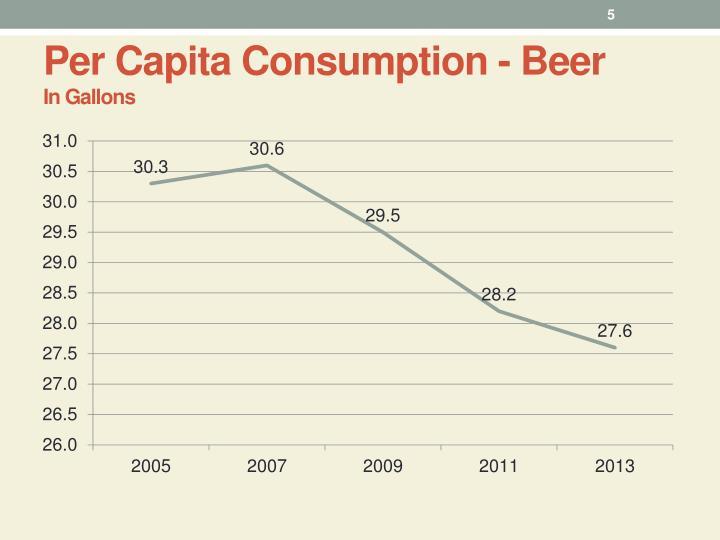 Per Capita Consumption - Beer