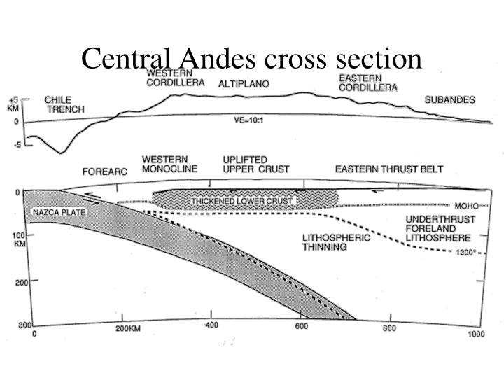 Central Andes cross section