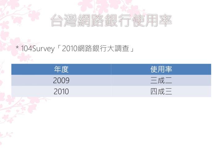 台灣網路銀行使用率
