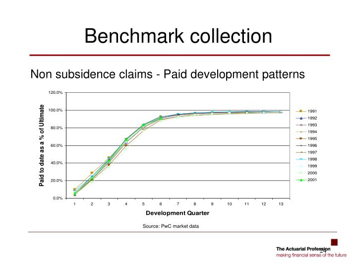 Non subsidence claims - Paid development patterns