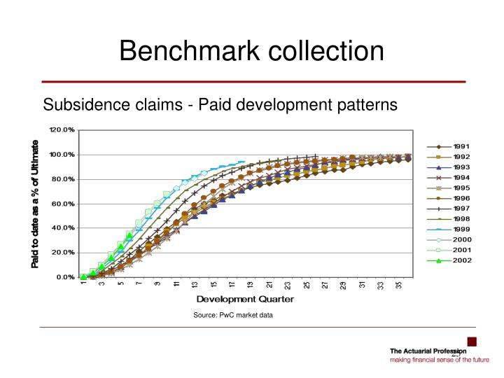 Subsidence claims - Paid development patterns