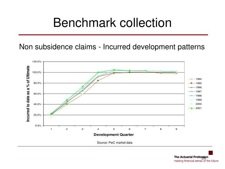 Non subsidence claims - Incurred development patterns