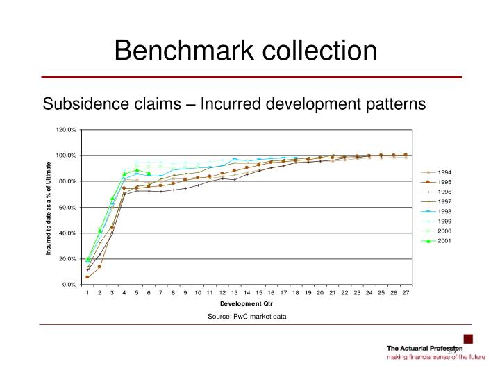 Subsidence claims – Incurred development patterns