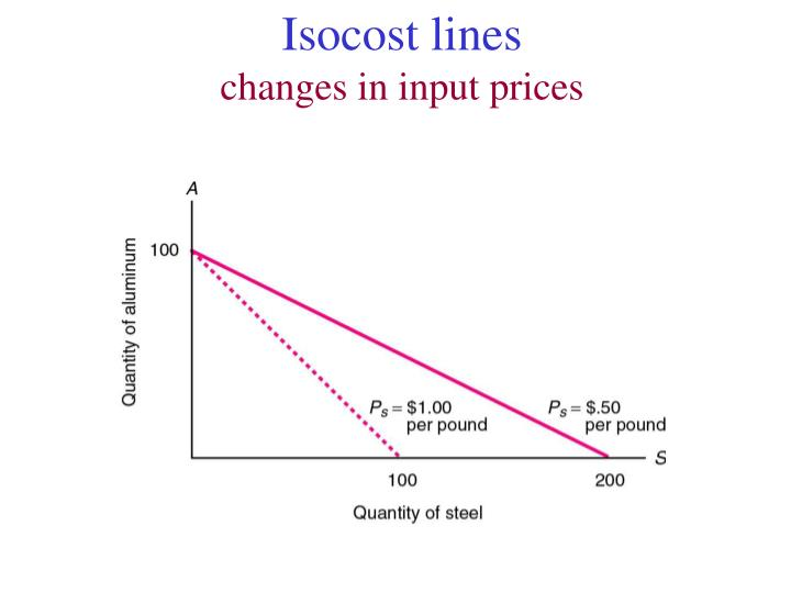 Isocost lines