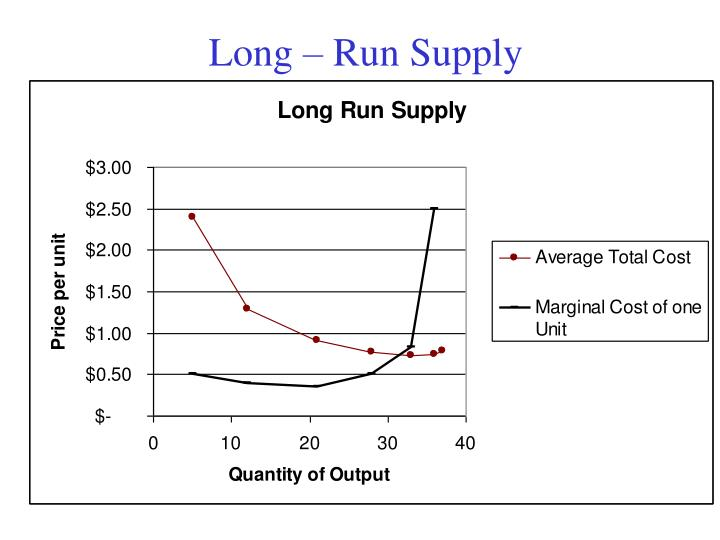 Long – Run Supply
