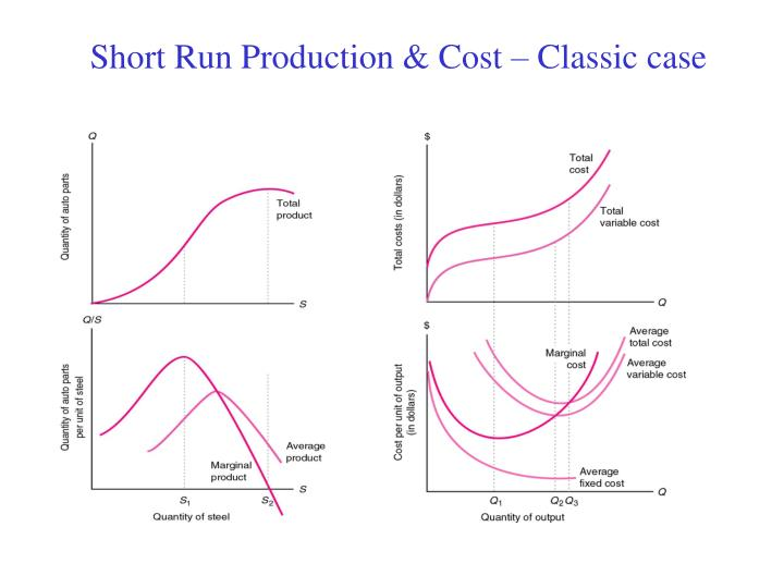 Short Run Production & Cost – Classic case